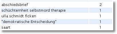 abschiedsbrief - schüchternheit selbstmord therapie - ulla schmidt ficken - demokratische entscheidung - saart