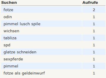 fotze / odin / pimmel lusch spile / wichsen / tabliza / spd / glatze schneiden / sexpferde / pimmel / fotze als geldeinwurf