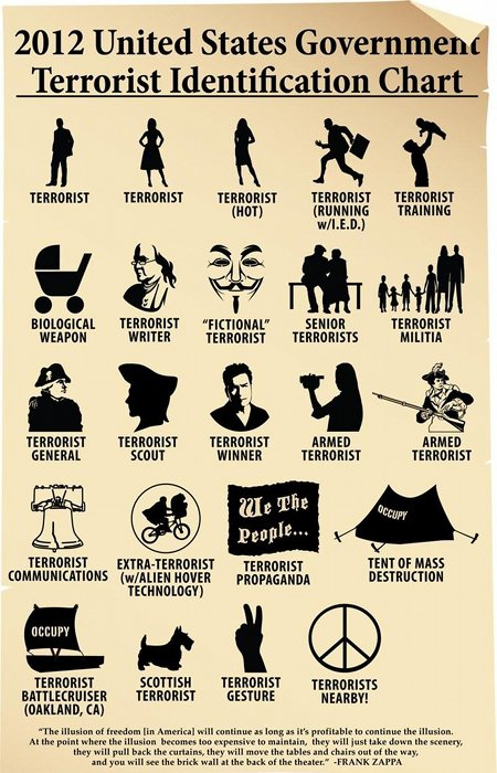 2012 United States Government Terrorist Identification Chart