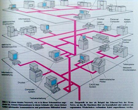 Das Ethernet der Firma Xerox