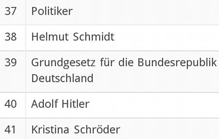Politiker / Helmut Schmidt / Grundgesetz für die Bundesrepublik Deutschland / Adolf Hitler / Kristina Schröder