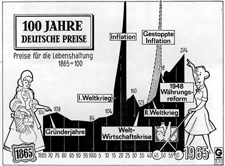 100 Jahre Deutsche Preise - Preise für die Lebenshaltung von 1865 bis 1965