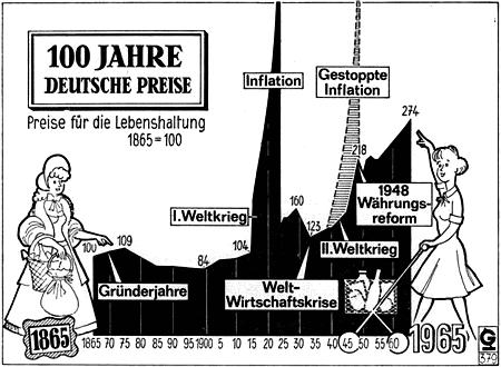 100 Jahre deutsche Preise -- Preise für die Lebenshaltung -- Ein Diagramm, das die Preisentwicklung von 1865 bis 1965 darstellt, die Kriege und die Wirtschaftskrise sind markiert, diese ausgenommen ist der Wert der Reichsmark recht konstant, seit der Einführung der Deutschen Mark gibt es einen durchgehend konstanten Preisanstieg.