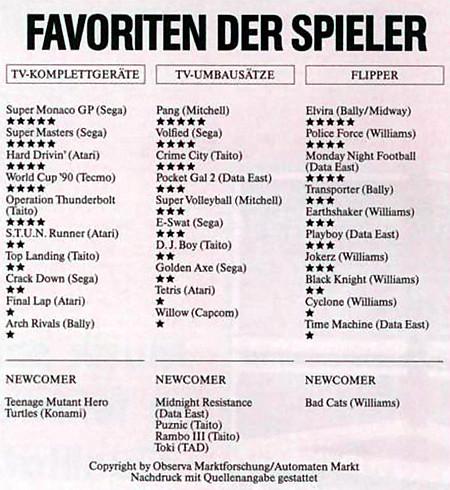 Auflistung der bei Spielern beliebtesten Geräte in deutschen Spielhallen, eingescannt aus einer Fachzeitschrift für Aufsteller aus dem Jahr 1989