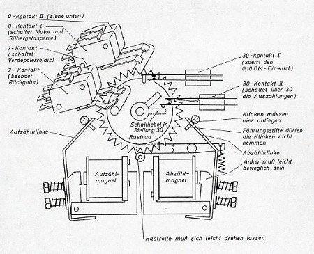 Schematisch dargestellte Funktionsweise des Zeigermünzspeichers in der Rotamint NSM Goldene 7 Hold aus dem Jahr 1971 -- mit dem schönen Text 'Rastrolle muß sich leicht drehen lassen'.