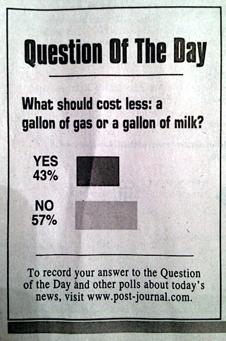 Question Of The Day -- What should cost less: a gallon of gas or a gallon of milk? -- Yes: 43%, No: 57% -- To record your answer to the Question of the Day and other polls about today's news, visit www.post-journal.com