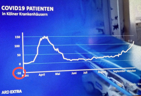 Diagrammeinblendung des Westdeutschen Rundfunks -- COVID19 Patienten (Ja, mit Deppen Leer Zeichen) in Kölner Krankenhäusern -- Die Koordinate mit der Anzahl Patienten beginnt bei minus fünfzig, so dass der Eindruck eines ganzjährigen Problems erweckt wird, das auch den Sommer über bestanden hat.