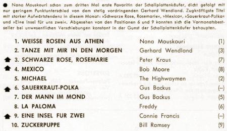 Nana Mouskouri schon zum dritten Mal erste Favoritin der Schallplattenkäufer, dicht gefolgt mit nur geringem Punktunterschied von dem stetig vordringenden Gerhard Wendland. Zugkräftigste Titel mit starker Aufwärtstendenz in diesem Monat: »Schwarze Rose, Rosemarie«, »Mexico«, »Sauerkraut-Polka« und »Eine Insel für uns zwei«. Abgesehen von den Position 6 und 9 konnten sich die Vormonatsbestseller bei unwesentlichen Verschiebungen konstant in der Gunst der Schallplattenkäufer behaupten. -- 1. Weiße Rosen aus Athen, Nana Mouskouri -- 2. Tanze mit mir in den Morgen, Gerhard Wendland -- 3. Schwarze Rose, Rosemarie, Peter Kraus -- 4. Mexico, Bob Moore -- 5. Michael, The Highwayman -- 6. Sauerkraut-Polka, Gus Backus -- 7. Der Mann im Mond, Gus Backus -- 8. La Paloma, Freddy -- 9. Eine Insel für zwei, Connie Francis, 10. Zuckerpuppe, Bill Ramsey