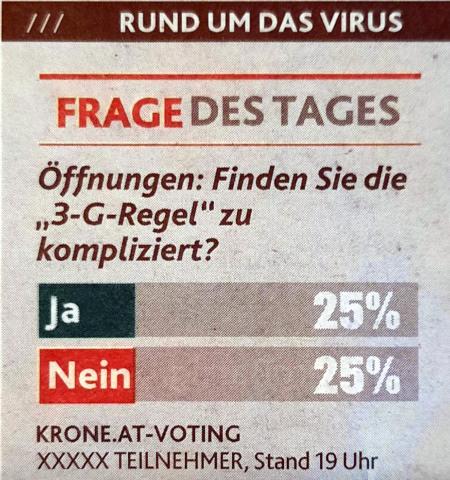 Detail aus einer älteren Kronenzeitung (Österreich) -- Rund um das Virus -- Frage des Tages: -- Öffnungen: Finden Sie die 3-G-Regel zu kompliziert? -- Ja: 25 % -- Nein: 25 % -- Krone.at-Voting -- XXXXX Teilnehmer, Stand 19 Uhr